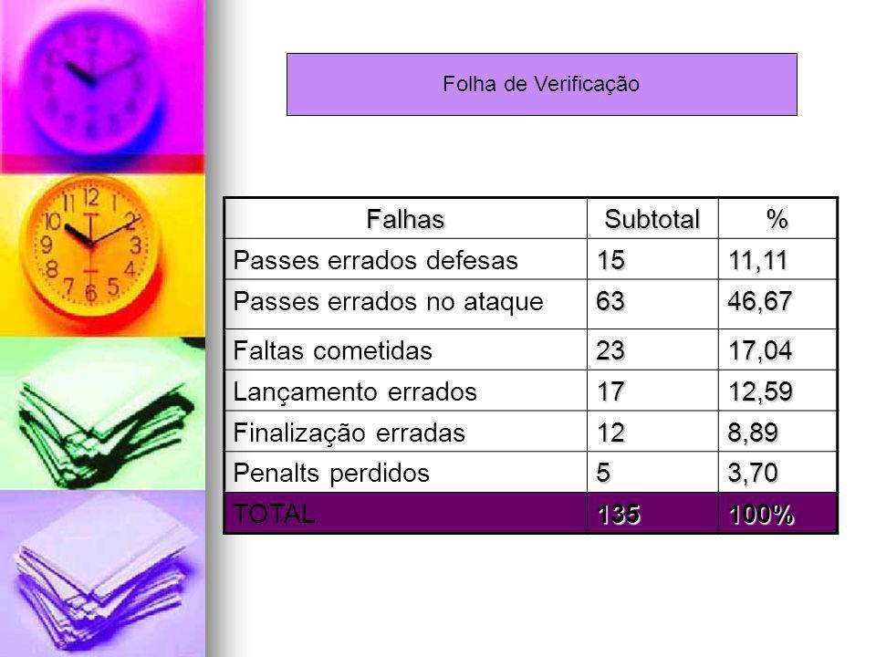FalhasSubtotal% Passes errados defesas1511,11 Passes errados no ataque6346,67 Faltas cometidas2317,04 Lançamento errados1712,59 Finalização erradas128