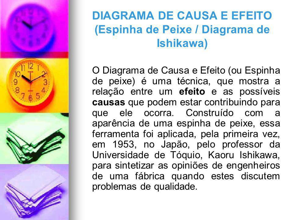 DIAGRAMA DE CAUSA E EFEITO (Espinha de Peixe / Diagrama de Ishikawa) O Diagrama de Causa e Efeito (ou Espinha de peixe) é uma técnica, que mostra a re