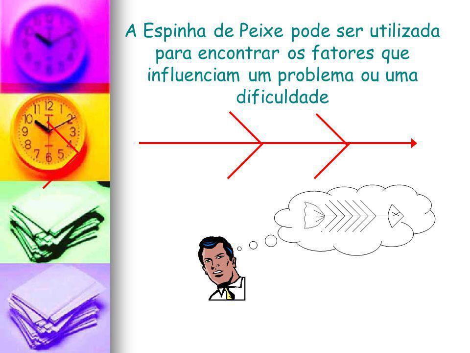 A Espinha de Peixe pode ser utilizada para encontrar os fatores que influenciam um problema ou uma dificuldade