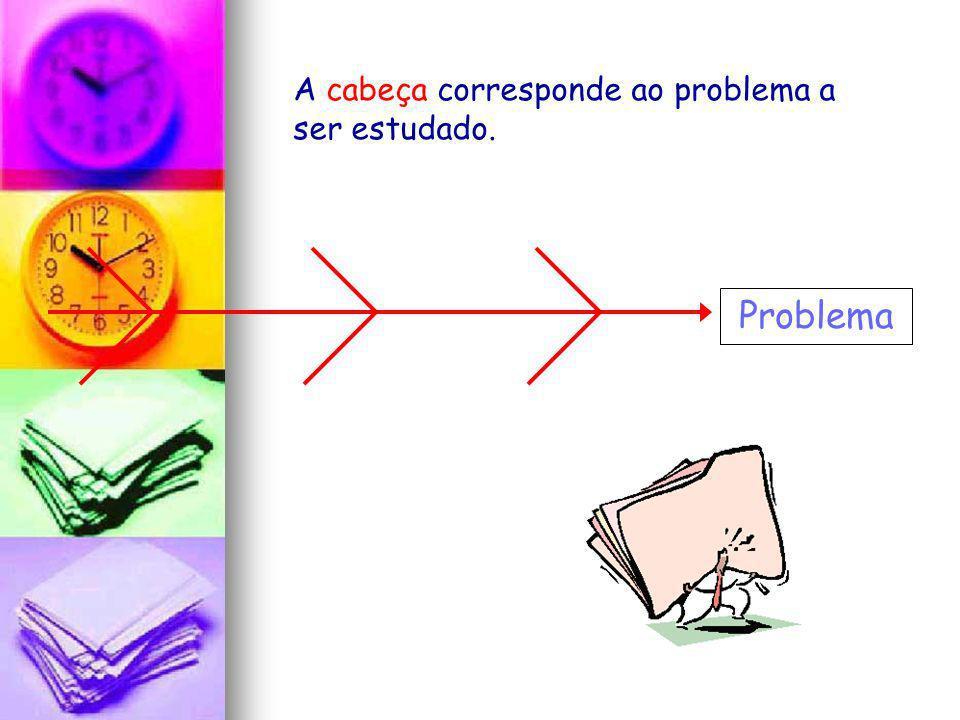 A cabeça corresponde ao problema a ser estudado. Problema