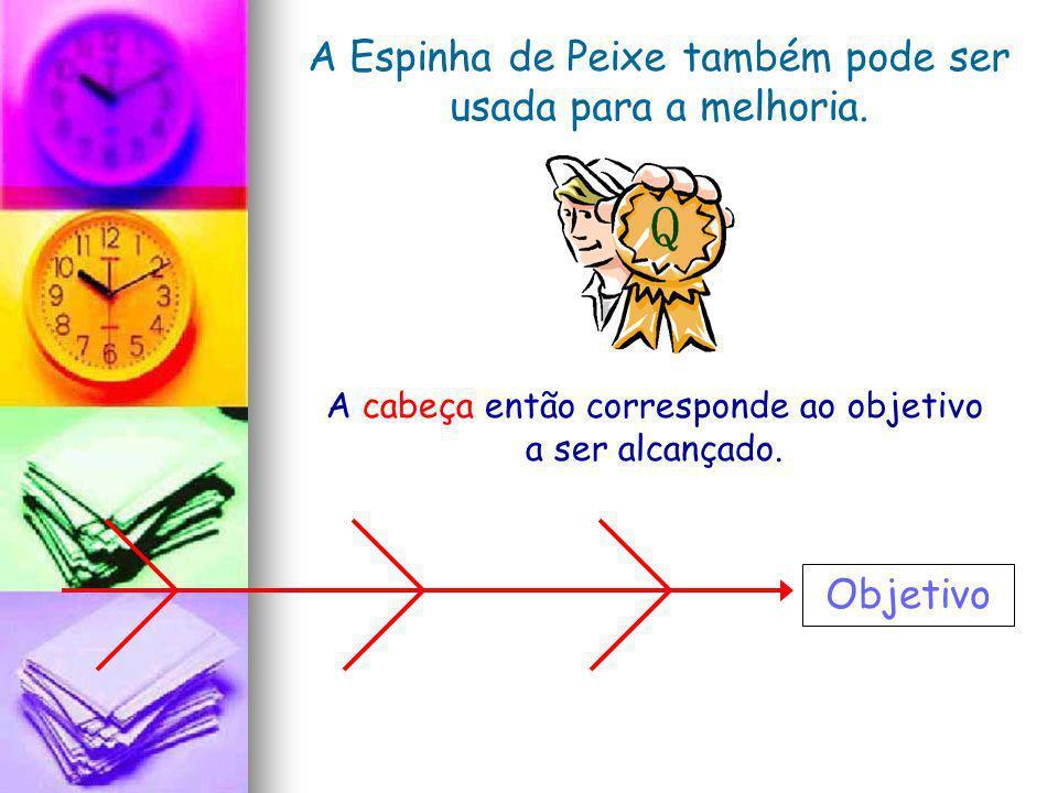 A Espinha de Peixe também pode ser usada para a melhoria. Objetivo A cabeça então corresponde ao objetivo a ser alcançado.
