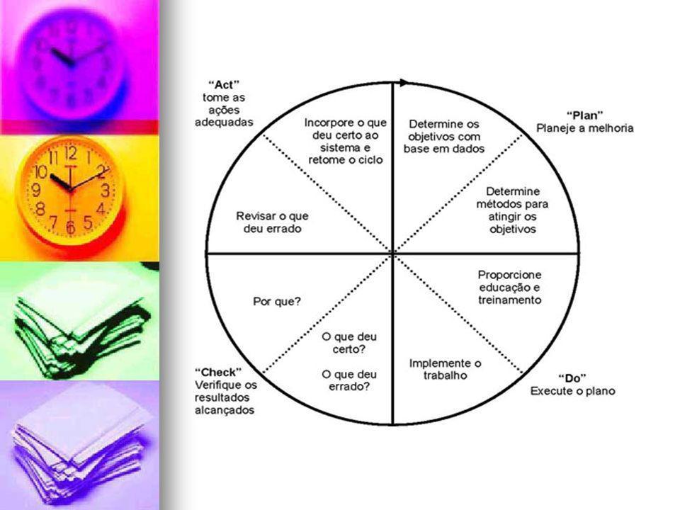 PLAN - PLANEJAMENTO Estabelecer metas; Estabelecer o método para alcançar as metas propostas.