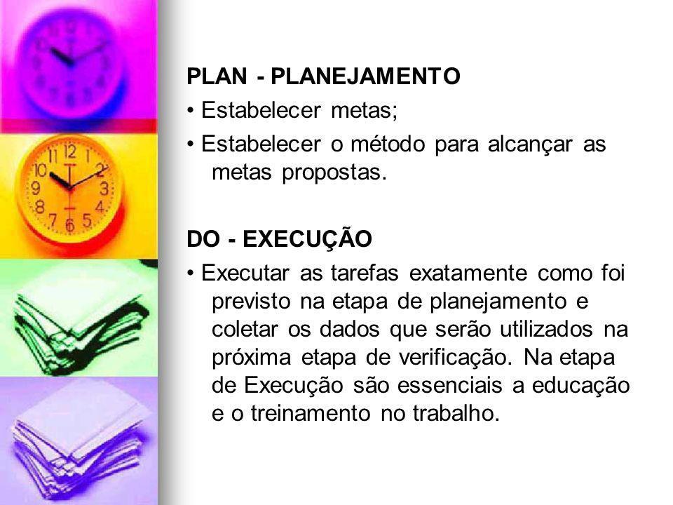 PLAN - PLANEJAMENTO Estabelecer metas; Estabelecer o método para alcançar as metas propostas. DO - EXECUÇÃO Executar as tarefas exatamente como foi pr