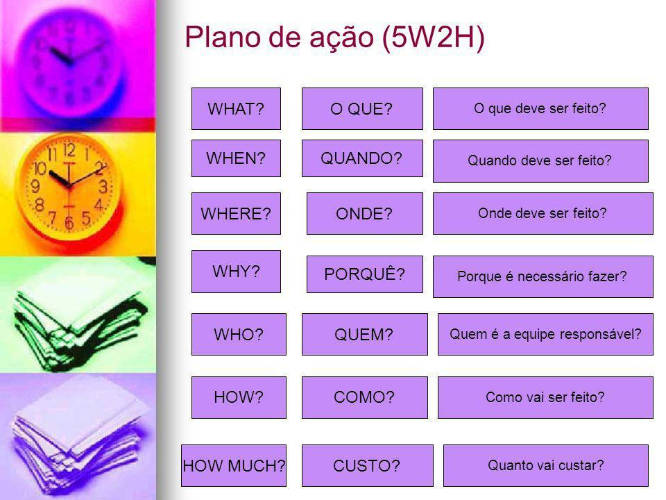 Plano de ação (5W2H) WHAT?O QUE? O que deve ser feito? WHEN?QUANDO? Quando deve ser feito? WHERE?ONDE? Onde deve ser feito? WHY? PORQUÊ? Porque é nece