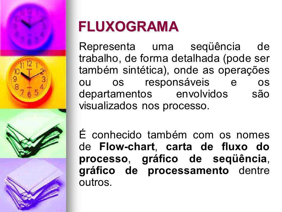 FLUXOGRAMA Representa uma seqüência de trabalho, de forma detalhada (pode ser também sintética), onde as operações ou os responsáveis e os departament