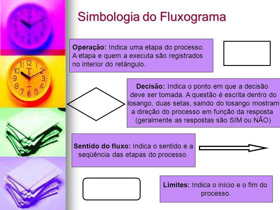 Simbologia do Fluxograma Operação: Indica uma etapa do processo. A etapa e quem a executa são registrados no interior do retângulo. Decisão: Indica o