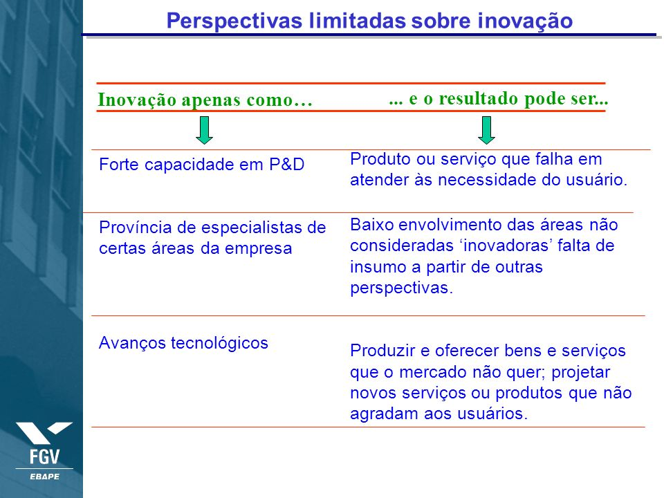 Inovação apenas como…... e o resultado pode ser... Perspectivas limitadas sobre inovação Forte capacidade em P&D Província de especialistas de certas