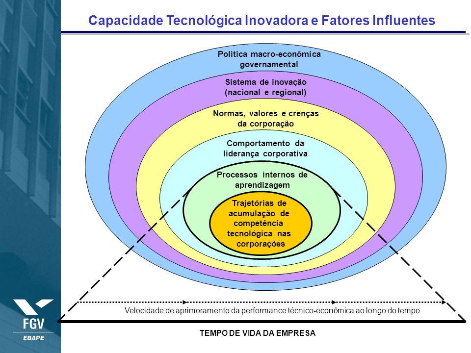 Capacidade Tecnológica Inovadora e Fatores Influentes Velocidade de aprimoramento da performance técnico-econômica ao longo do tempo TEMPO DE VIDA DA