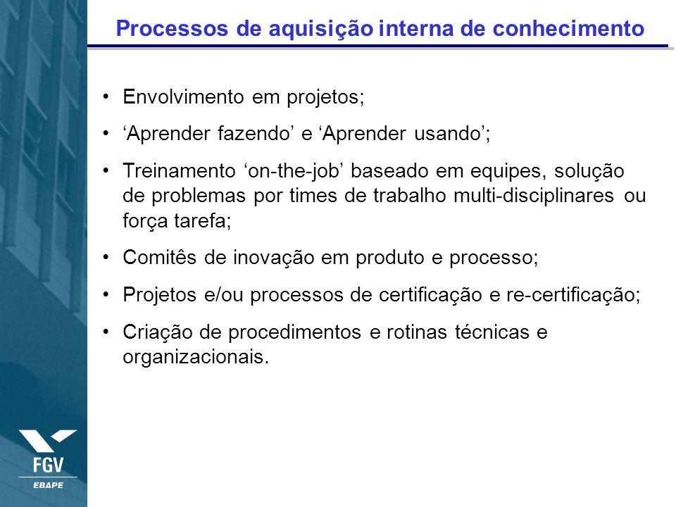Processos de aquisição interna de conhecimento Envolvimento em projetos; Aprender fazendo e Aprender usando; Treinamento on-the-job baseado em equipes
