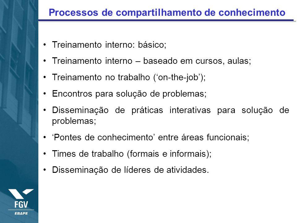 Processos de compartilhamento de conhecimento Treinamento interno: básico; Treinamento interno – baseado em cursos, aulas; Treinamento no trabalho (on