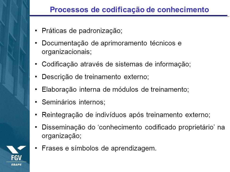 Processos de codificação de conhecimento Práticas de padronização; Documentação de aprimoramento técnicos e organizacionais; Codificação através de si