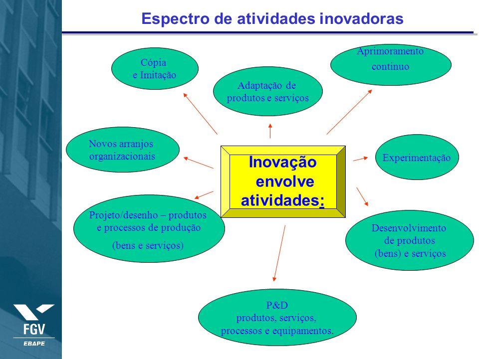 Espectro de atividades inovadoras Cópia e Imitação Adaptação de produtos e serviços Aprimoramento continuo Experimentação Novos arranjos organizaciona