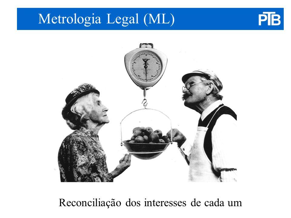 Considerações quanto ao futuro Determinar o papel do governo ao nível da proteção do consumidor (a saúde p.ex) Quais são as perdas económicas que a sociedade pode sofrer sem Metrologia Legal.