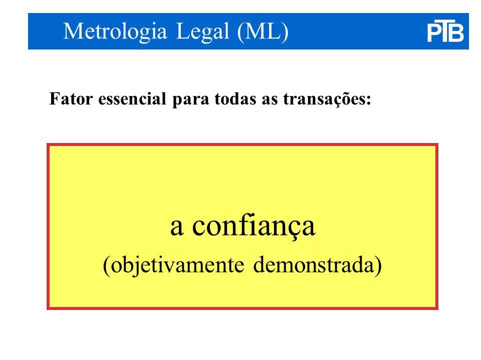 Processos da avaliação de conformidade segundo a Diretiva 2004/22/EC (MID-DIM) Fonte: PTB, H.