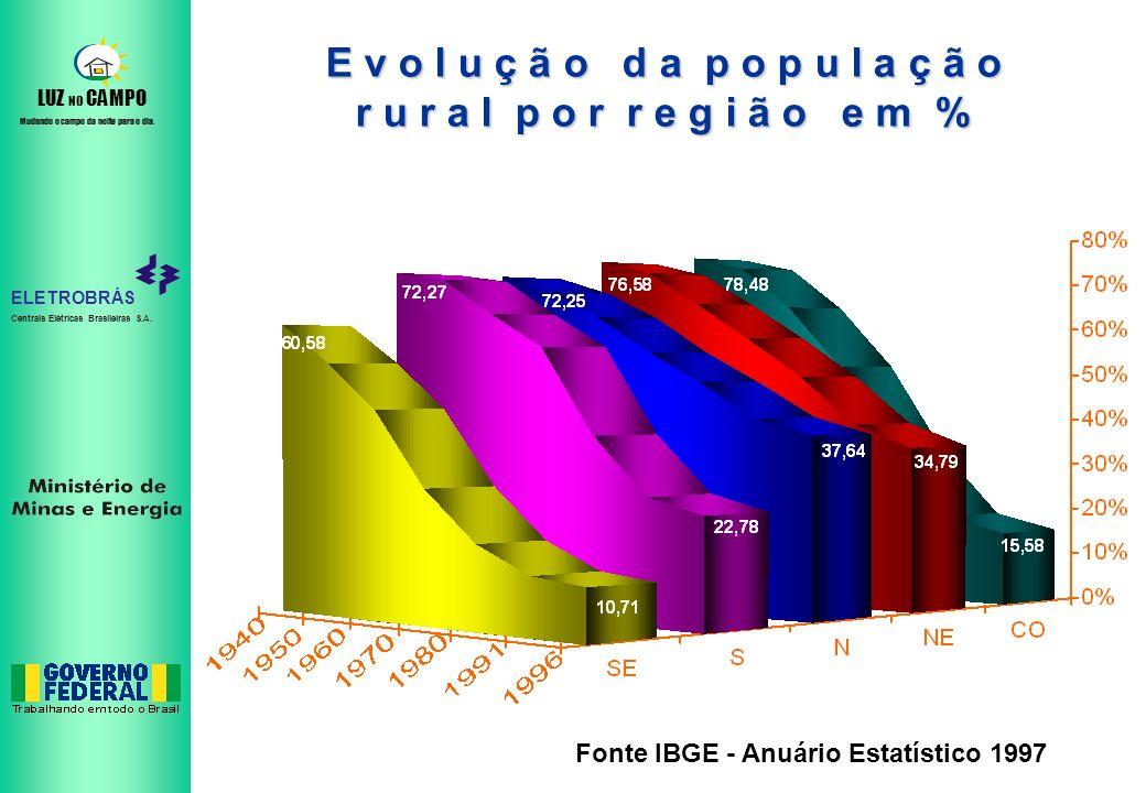 ELETROBRÁS Centrais Elétricas Brasileiras S.A. LUZ NO CAMPO Mudando o campo da noite para o dia. E v o l u ç ã o d a p o p u l a ç ã o r u r a l p o r