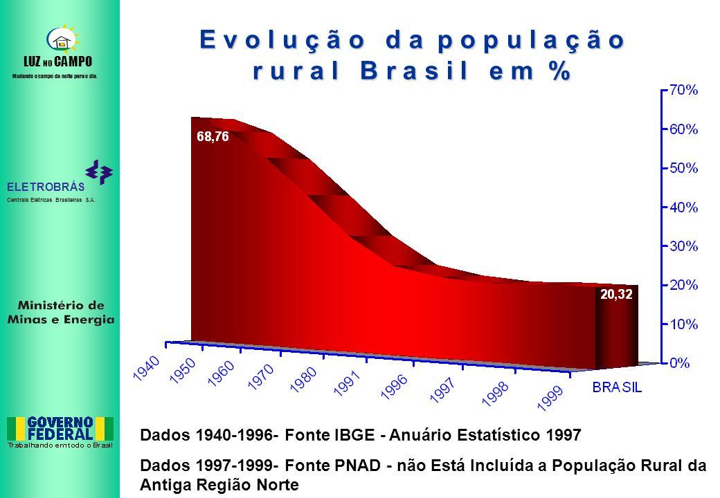 ELETROBRÁS Centrais Elétricas Brasileiras S.A. LUZ NO CAMPO Mudando o campo da noite para o dia. E v o l u ç ã o d a p o p u l a ç ã o r u r a l B r a