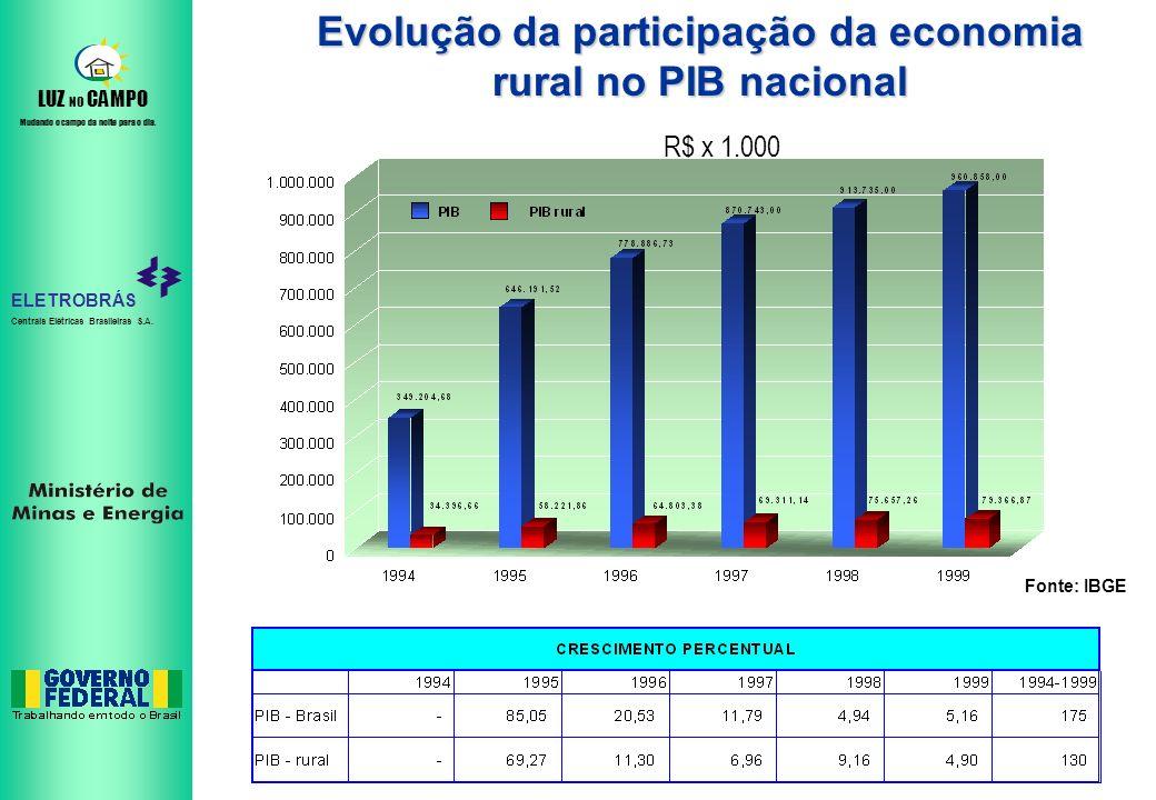 ELETROBRÁS Centrais Elétricas Brasileiras S.A. LUZ NO CAMPO Mudando o campo da noite para o dia. Evolução da participação da economia rural no PIB nac