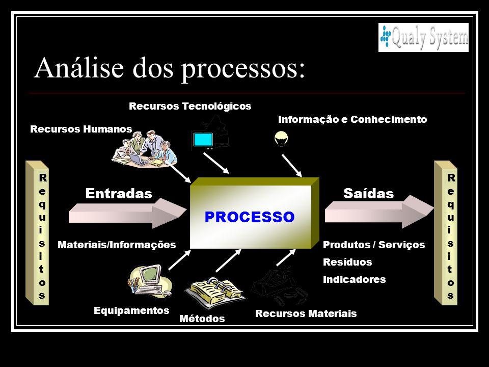 Análise dos processos: PROCESSO EntradasSaídas Produtos / Serviços Resíduos Indicadores Equipamentos Métodos Recursos Materiais Recursos Humanos Recur