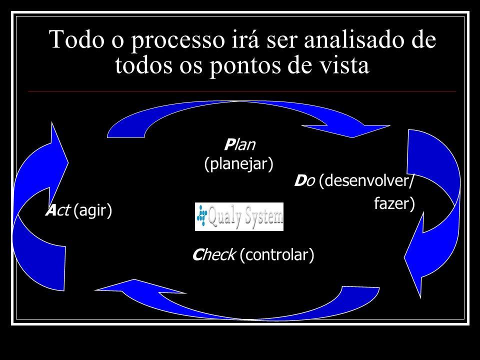 Todo o processo irá ser analisado de todos os pontos de vista Act (agir) Plan (planejar) Do (desenvolver/ fazer) Check (controlar)