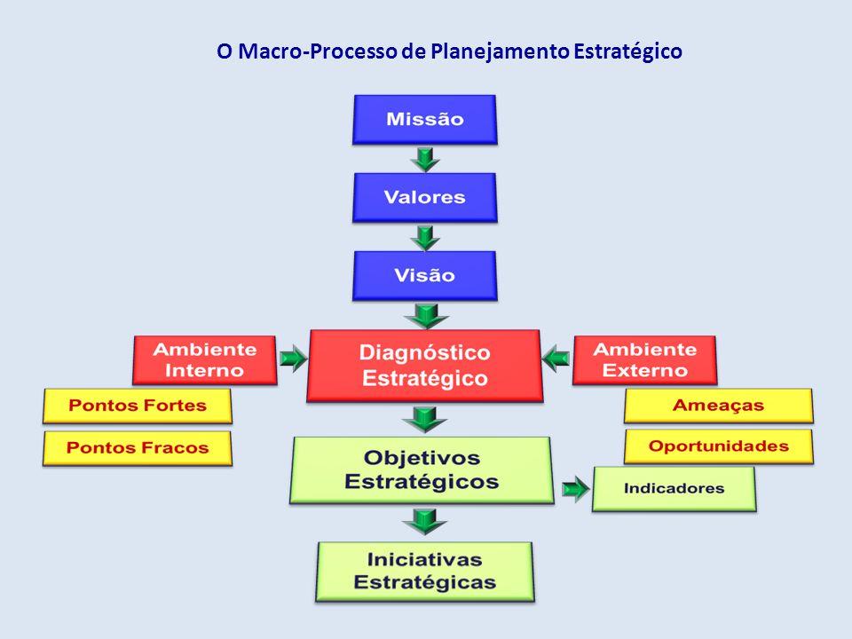 O Macro-Processo de Planejamento Estratégico