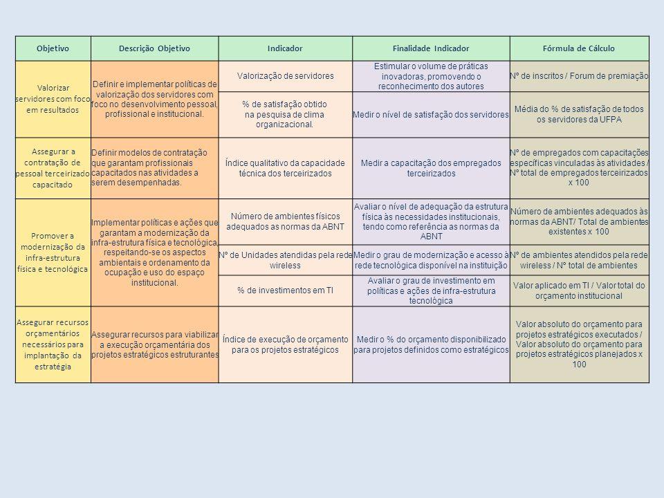 ObjetivoDescrição ObjetivoIndicadorFinalidade IndicadorFórmula de Cálculo Valorizar servidores com foco em resultados Definir e implementar políticas