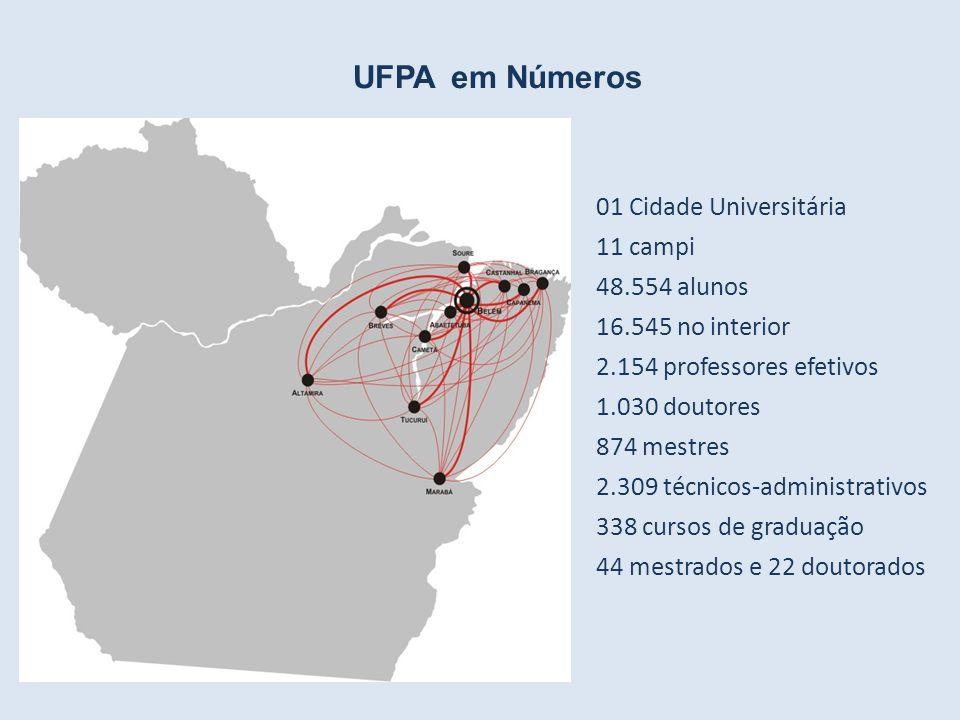 UFPA em Números 01 Cidade Universitária 11 campi 48.554 alunos 16.545 no interior 2.154 professores efetivos 1.030 doutores 874 mestres 2.309 técnicos