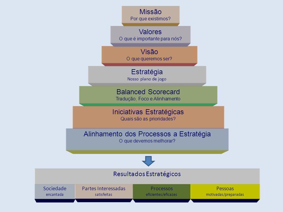 Visão O que queremos ser? Estratégia Nosso plano de jogo Balanced Scorecard Tradução, Foco e Alinhamento Iniciativas Estratégicas Quais são as priorid