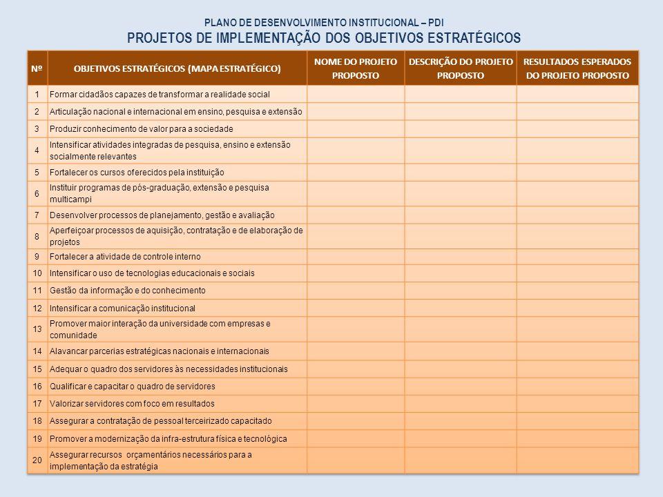 PLANO DE DESENVOLVIMENTO INSTITUCIONAL – PDI PROJETOS DE IMPLEMENTAÇÃO DOS OBJETIVOS ESTRATÉGICOS
