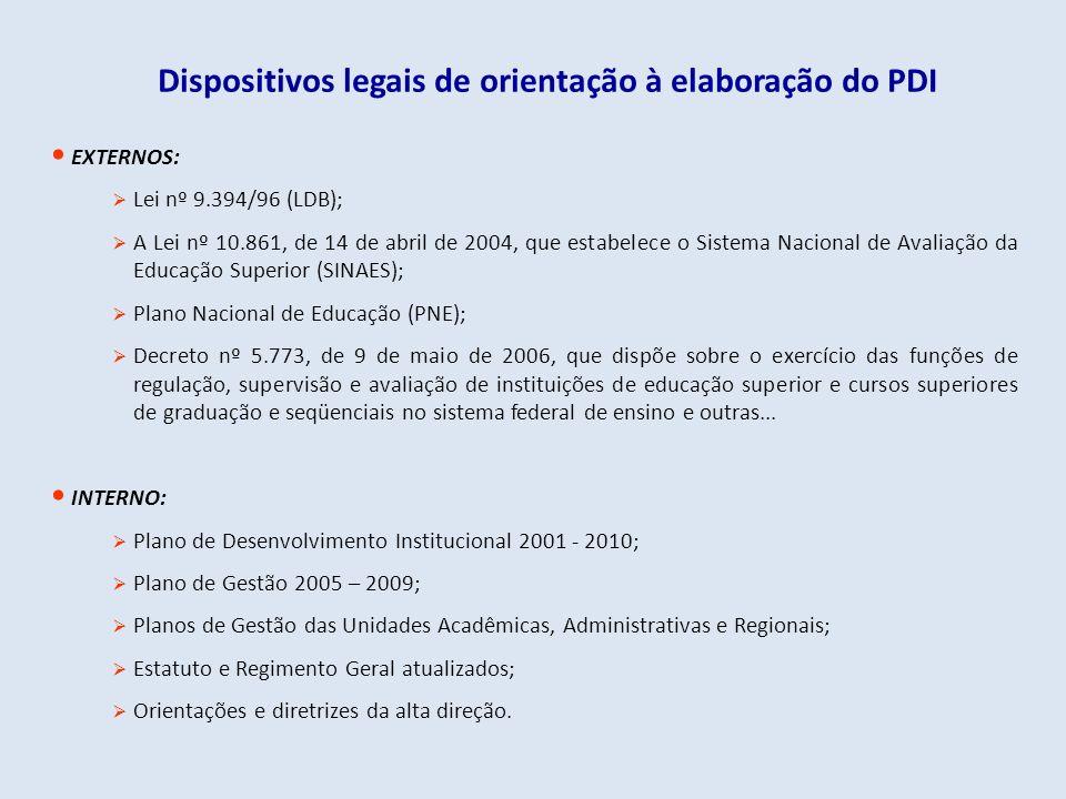 EXTERNOS: Lei nº 9.394/96 (LDB); A Lei nº 10.861, de 14 de abril de 2004, que estabelece o Sistema Nacional de Avaliação da Educação Superior (SINAES)