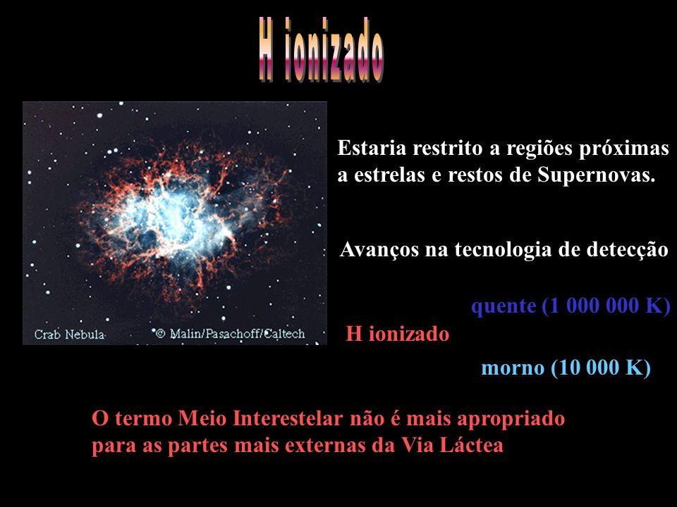 Avanços na tecnologia de detecção H ionizado quente (1 000 000 K) morno (10 000 K) Estaria restrito a regiões próximas a estrelas e restos de Supernovas.
