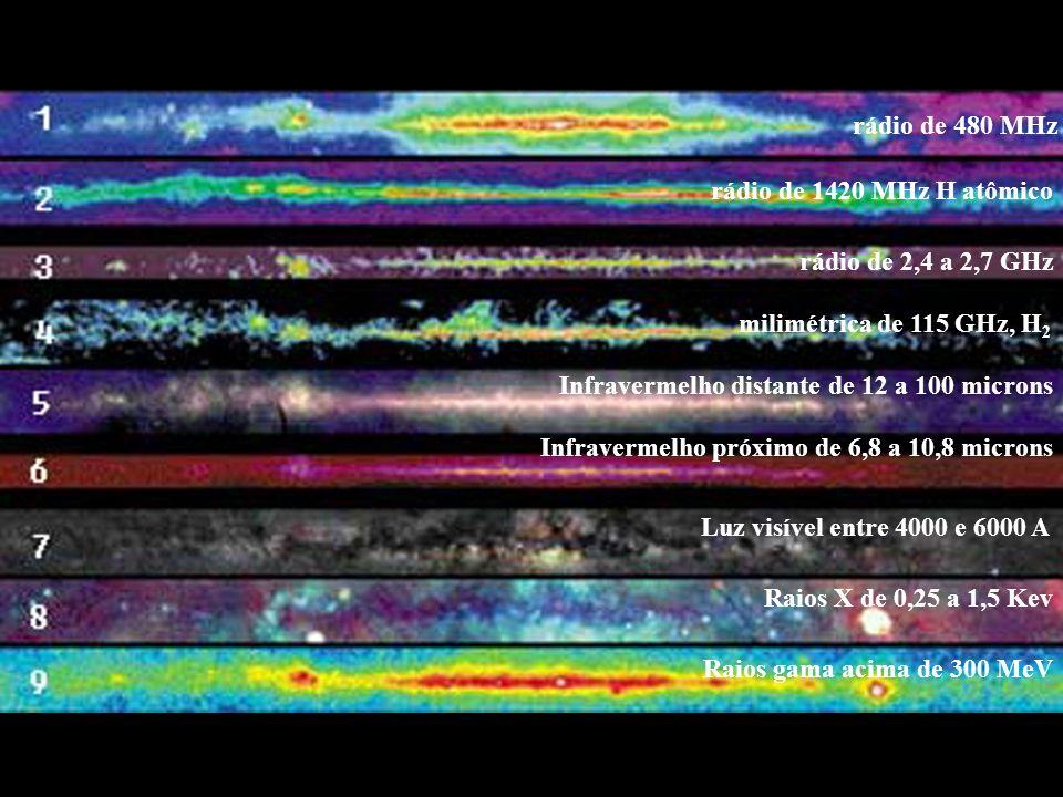 rádio de 480 MHz rádio de 1420 MHz H atômico rádio de 2,4 a 2,7 GHz milimétrica de 115 GHz, H 2 Infravermelho distante de 12 a 100 microns Infravermelho próximo de 6,8 a 10,8 microns Luz visível entre 4000 e 6000 A Raios X de 0,25 a 1,5 Kev Raios gama acima de 300 MeV