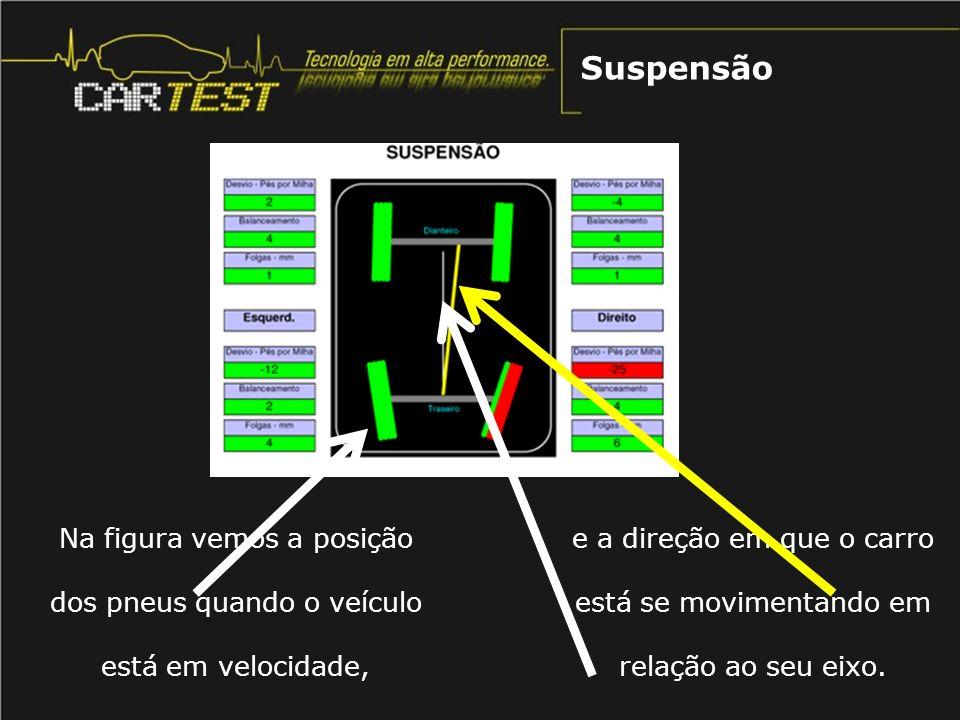 Na figura vemos a posição dos pneus quando o veículo está em velocidade, Suspensão e a direção em que o carro está se movimentando em relação ao seu e