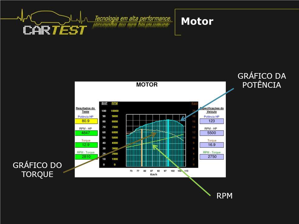 GRÁFICO DO TORQUE GRÁFICO DA POTÊNCIA RPM Motor