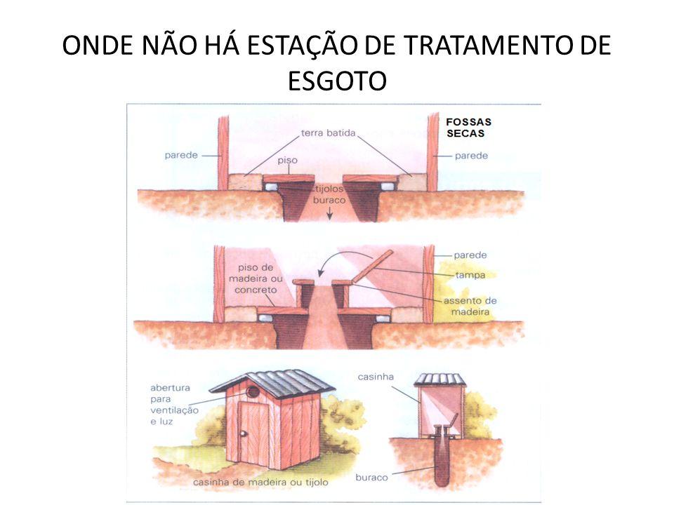 ONDE NÃO HÁ ESTAÇÃO DE TRATAMENTO DE ESGOTO