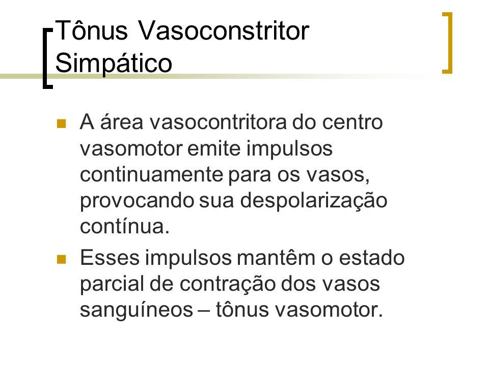 Tônus Vasoconstritor Simpático A área vasocontritora do centro vasomotor emite impulsos continuamente para os vasos, provocando sua despolarização con