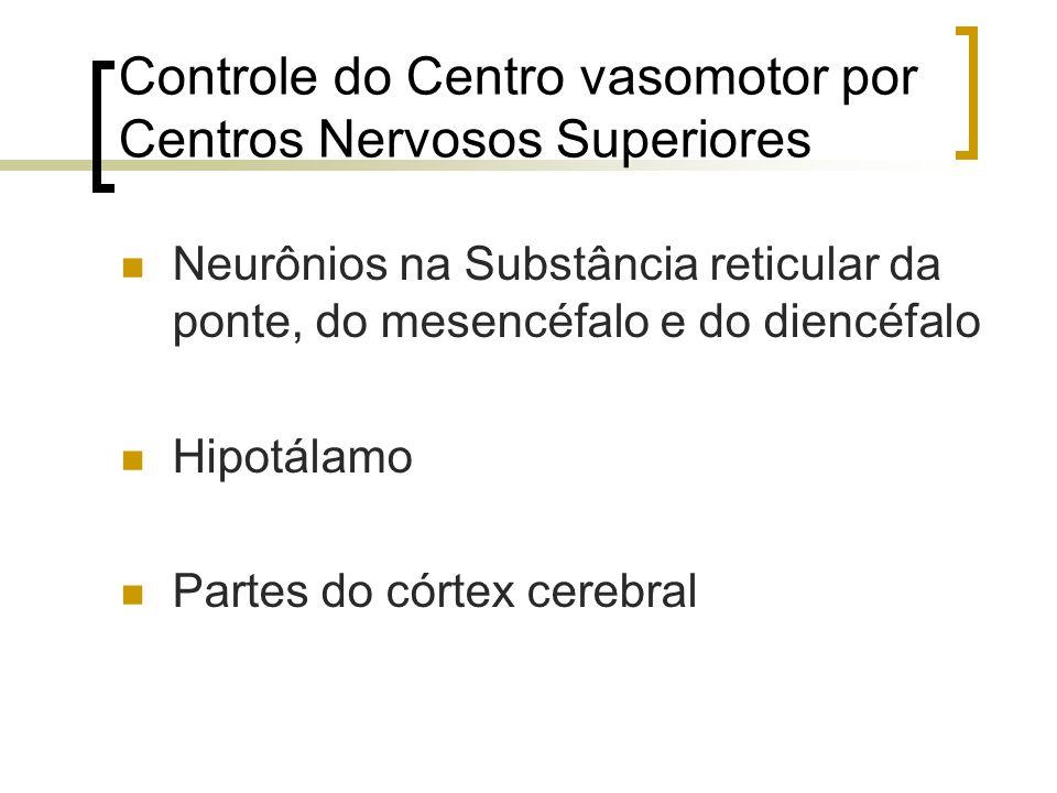 Controle do Centro vasomotor por Centros Nervosos Superiores Neurônios na Substância reticular da ponte, do mesencéfalo e do diencéfalo Hipotálamo Par