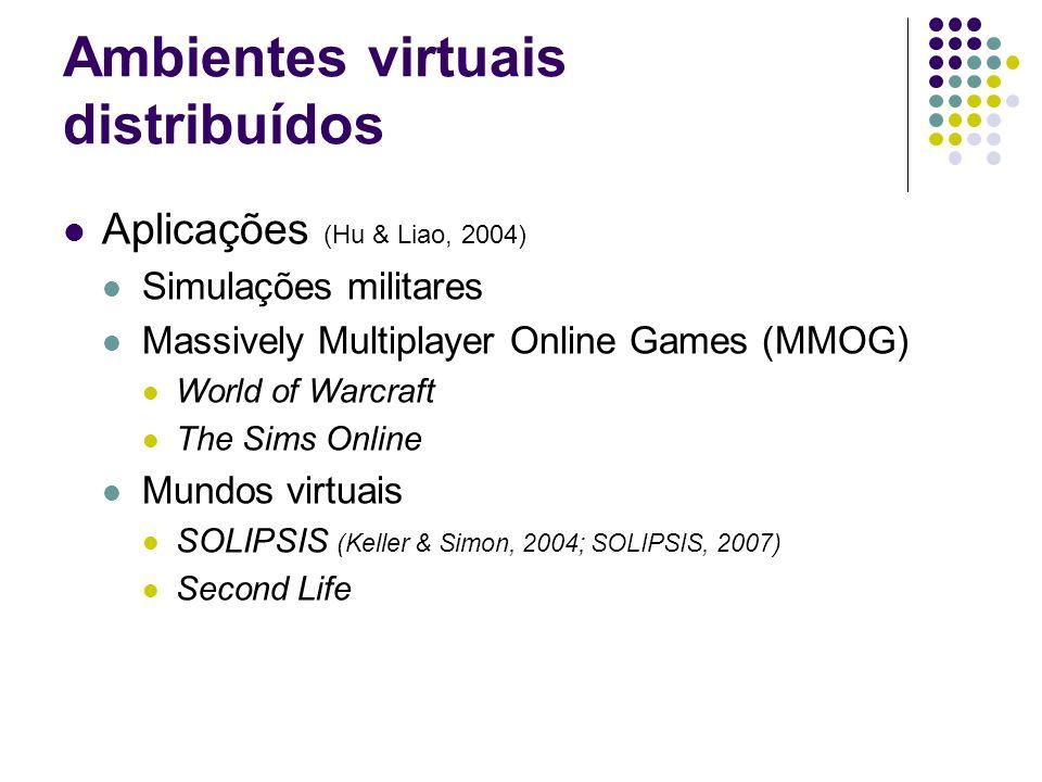 Aplicações (Hu & Liao, 2004) Simulações militares Massively Multiplayer Online Games (MMOG) World of Warcraft The Sims Online Mundos virtuais SOLIPSIS