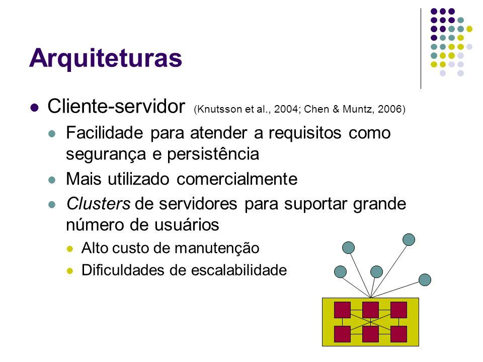 VON Diagrama de Voronoi da entidade e Vizinhos envolventes Vizinhos de fronteira Vizinhos regulares Hu et al., 2006