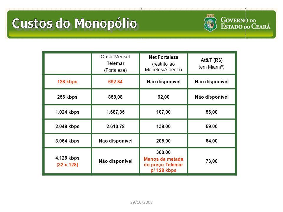Custo Mensal Telemar (Fortaleza) Net Fortaleza (restrito ao Meireles/Aldeota) At&T (R$) (em Miami*) 128 kbps692,84Não disponível 256 kbps858,0892,00Nã