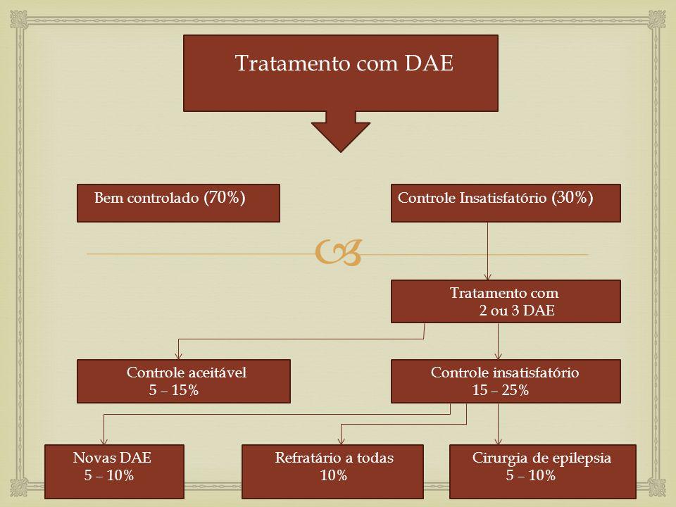 Tratamento com DAE Bem controlado (70%) Controle Insatisfatório (30%) Tratamento com 2 ou 3 DAE Controle insatisfatório 15 – 25% Controle aceitável 5 – 15% Novas DAE 5 – 10% Refratário a todas 10% Cirurgia de epilepsia 5 – 10%