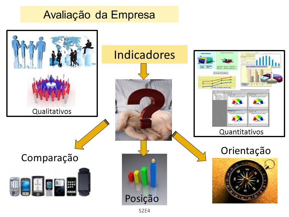 Indicadores QualitativosQuantitativos Comparação Posição Orientação Avaliação da Empresa S2E4
