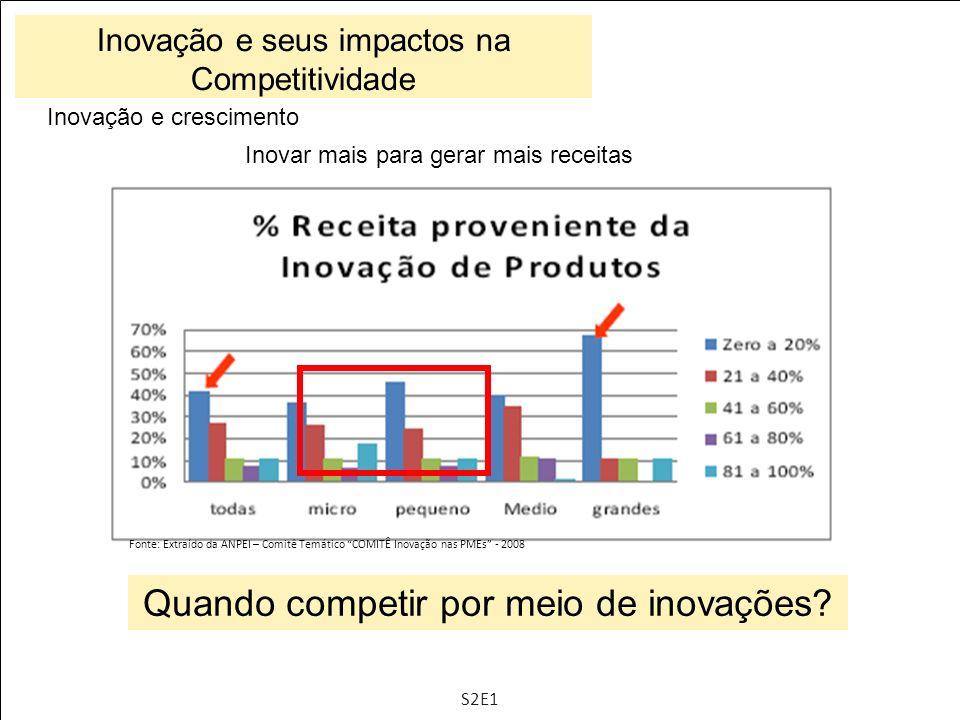 Inovação e crescimento Inovar mais para gerar mais receitas Fonte: Extraído da ANPEI – Comitê Temático COMITÊ Inovação nas PMEs - 2008 Quando competir