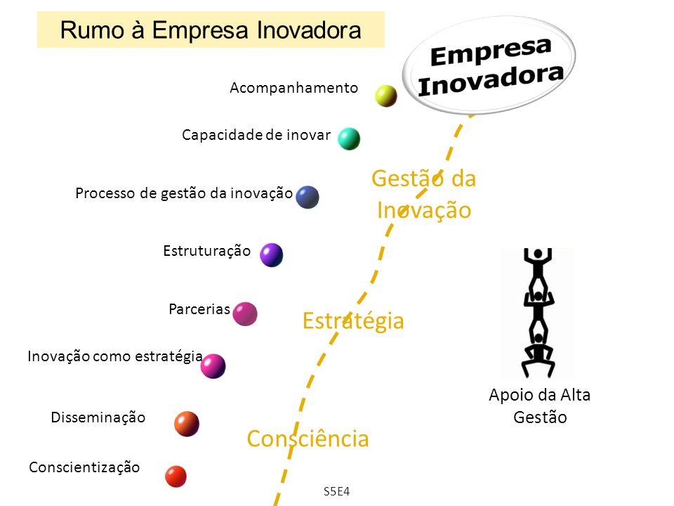 Rumo à Empresa Inovadora Conscientização Disseminação Inovação como estratégia Estruturação Processo de gestão da inovação Acompanhamento Consciência