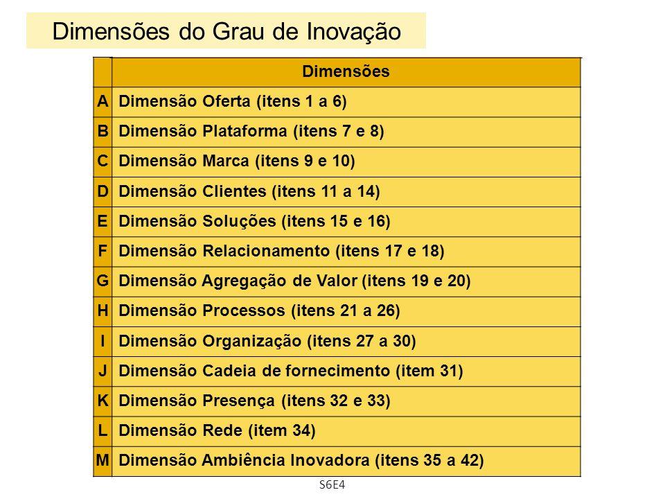 Dimensões ADimensão Oferta (itens 1 a 6) BDimensão Plataforma (itens 7 e 8) CDimensão Marca (itens 9 e 10) DDimensão Clientes (itens 11 a 14) EDimensã