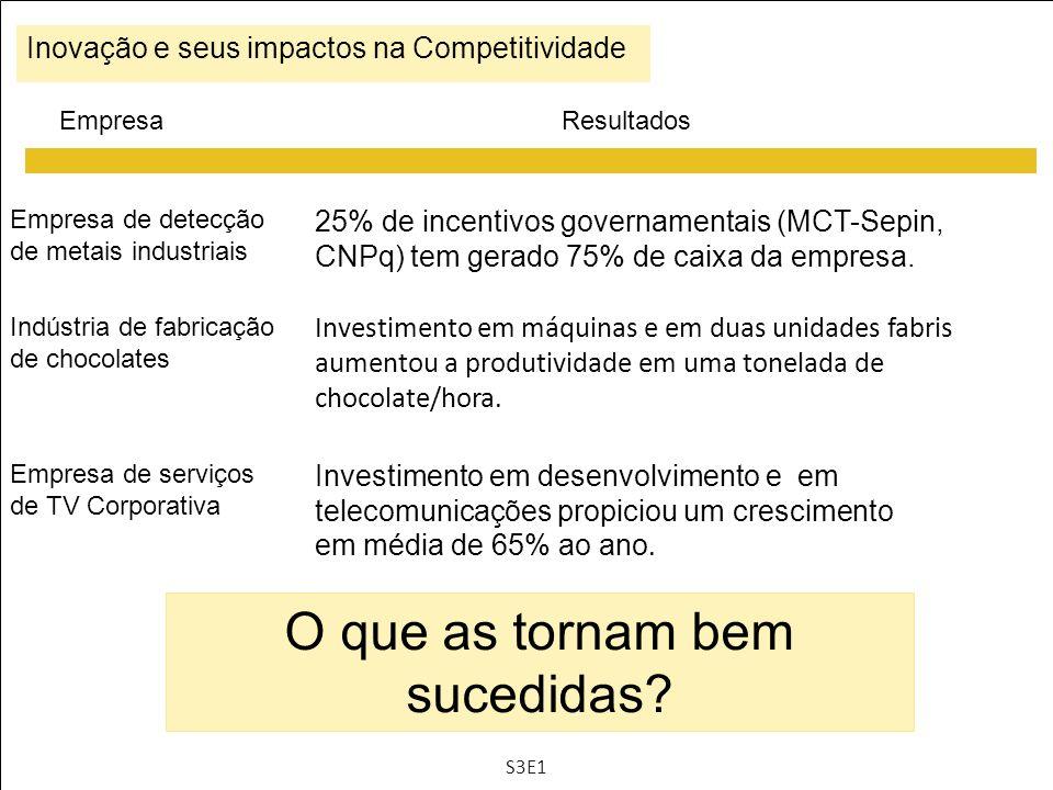 EmpresaResultados O que as tornam bem sucedidas? Inovação e seus impactos na Competitividade 25% de incentivos governamentais (MCT-Sepin, CNPq) tem ge