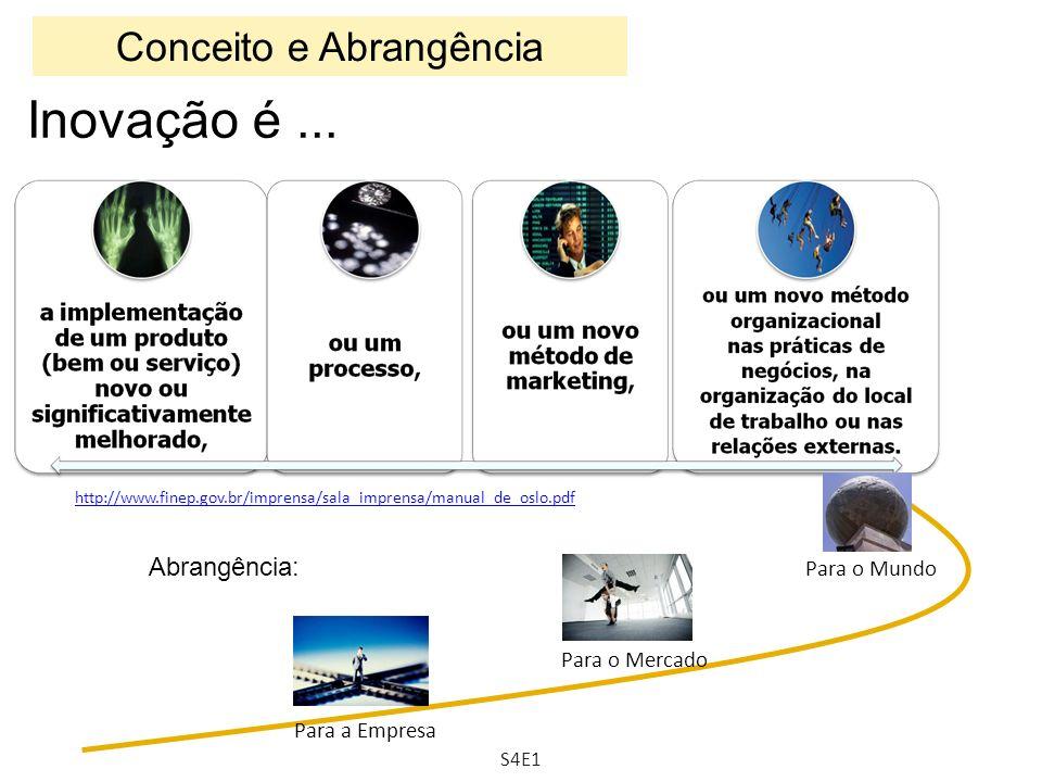 Conceito e Abrangência http://www.finep.gov.br/imprensa/sala_imprensa/manual_de_oslo.pdf Para o Mercado Para a Empresa Para o Mundo Inovação é... Abra