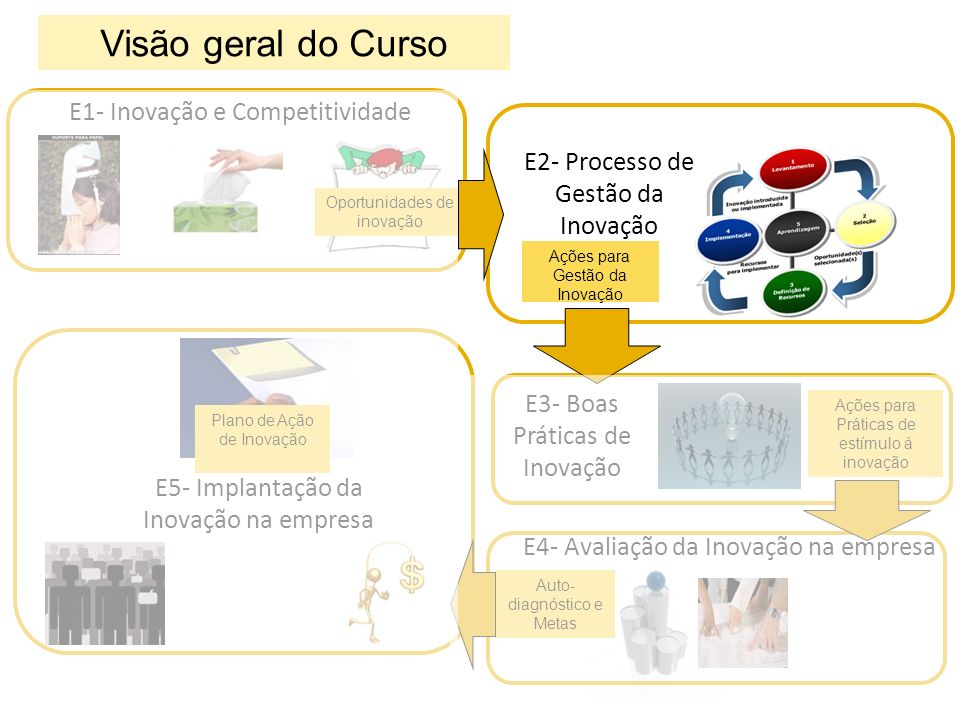 5Aprendizagem 1 Levantamento 3 Definição de Recursos 2 Seleção 4 Implementação Processo de Gestão da Inovação Propostas de Idéias Oportunidade(s) selecionada(s) Recursos para implementar Inovação introduzida ou implementada FUNIL S1E2