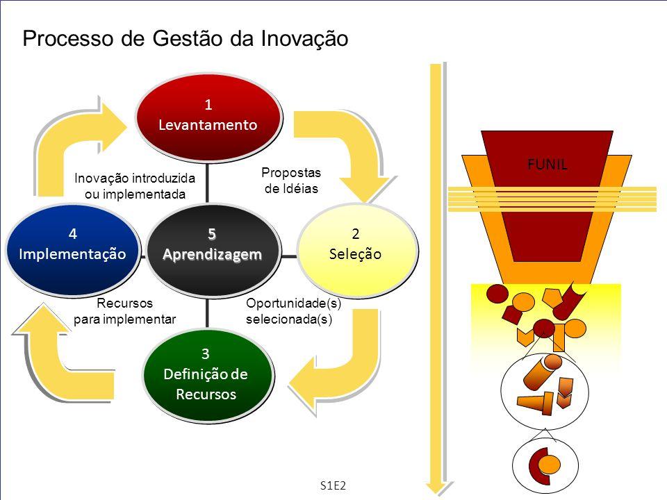 5Aprendizagem 1 Levantamento 3 Definição de Recursos 2 Seleção 4 Implementação Processo de Gestão da Inovação Propostas de Idéias Oportunidade(s) sele