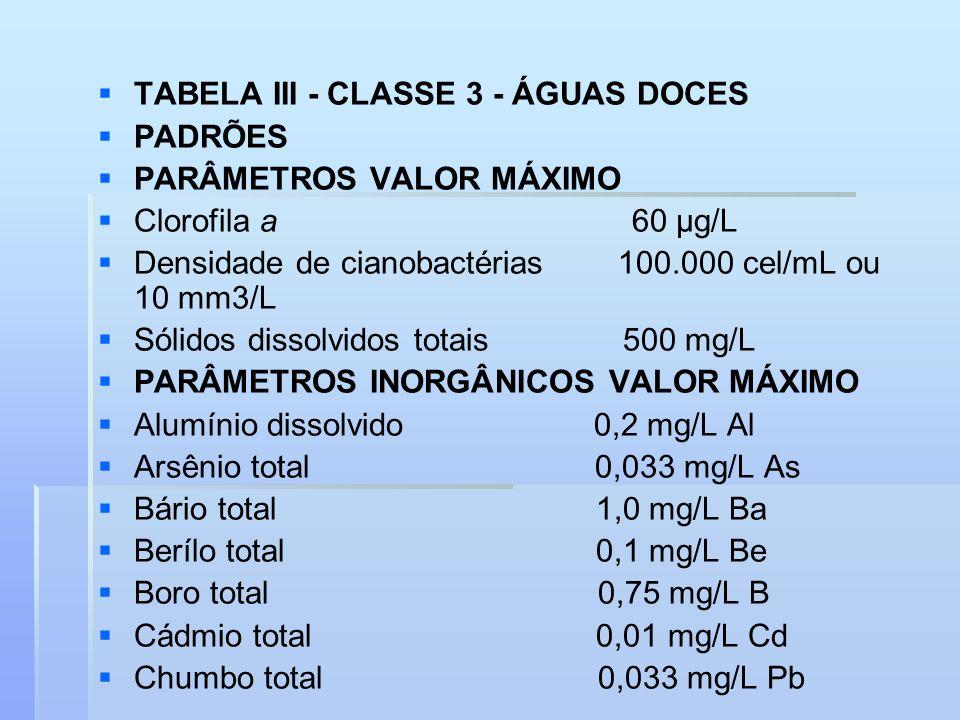 TABELA III - CLASSE 3 - ÁGUAS DOCES PADRÕES PARÂMETROS VALOR MÁXIMO Clorofila a 60 μg/L Densidade de cianobactérias 100.000 cel/mL ou 10 mm3/L Sólidos