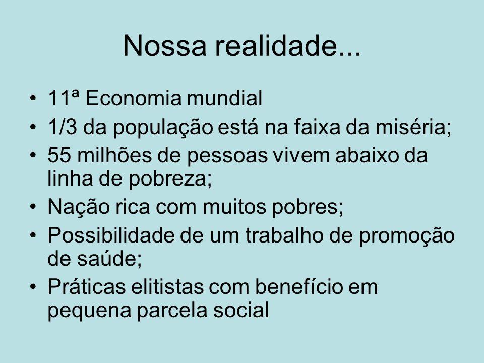 Nossa realidade... 11ª Economia mundial 1/3 da população está na faixa da miséria; 55 milhões de pessoas vivem abaixo da linha de pobreza; Nação rica